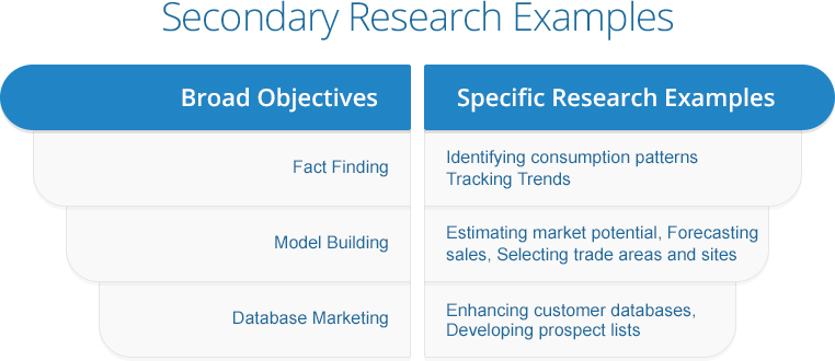 Secondary Market Research - Examples