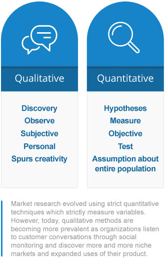 methods of market research Research methodology: market analysis the teams assess and challenge data and exercise final editorial control over the publication of market research.